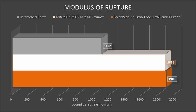 Material Modulus Of Rupture graph